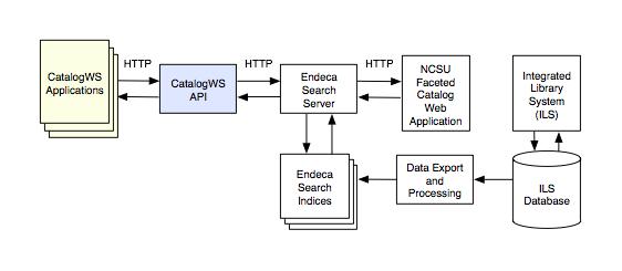 NCSU Libraries catalog architecture