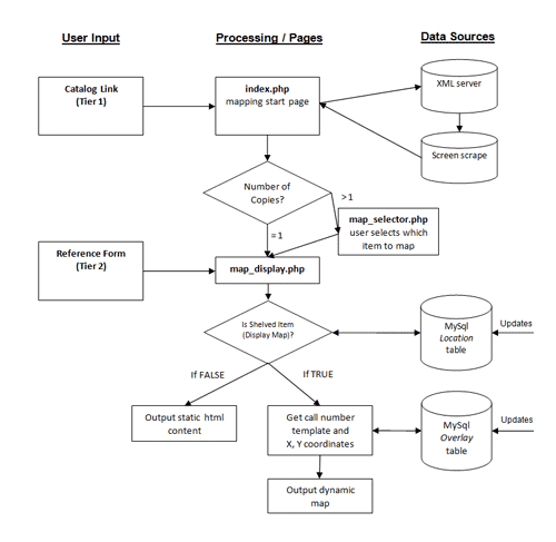 System Mapping Example: Map It @ WSU: Development Of A