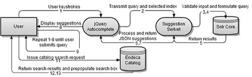 process flow diagram jquery the code4lib journal     implementing a real time suggestion  the code4lib journal     implementing a real time suggestion