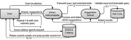 Request process flow diagram