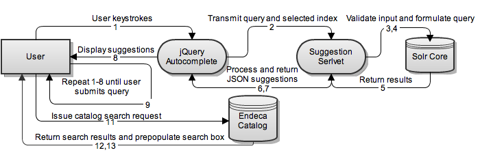 The code4lib journal implementing a real time suggestion service figure 1 request process flow diagram ccuart Gallery