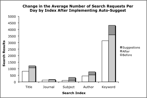 Average Number of Search Requests