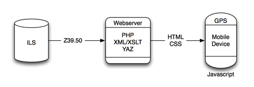 MyTPL system architecture