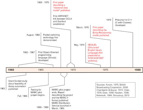 MARC Timeline comparison