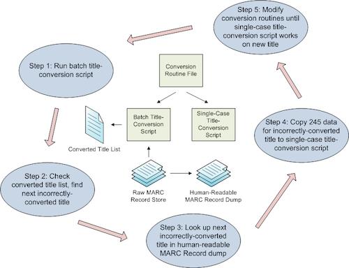 Title-conversion-routine-revision workflow