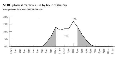 SCRC Graph