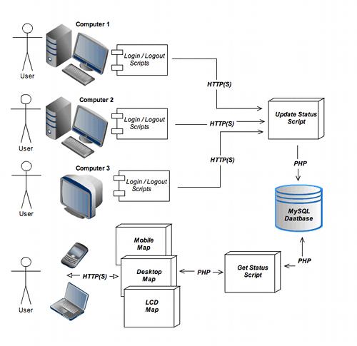 System Design & Architecture