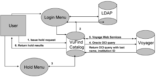 Image showing the request process