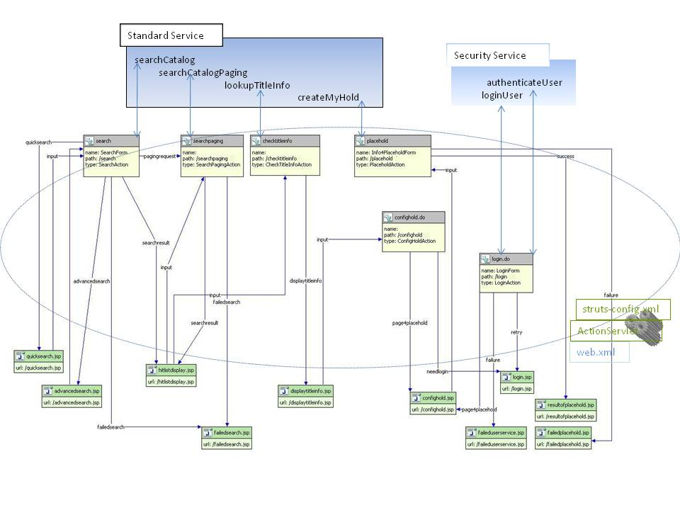 Figure 8: Search Catalog & Place Hold Flowchart