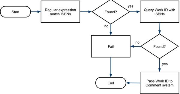 Core system flow