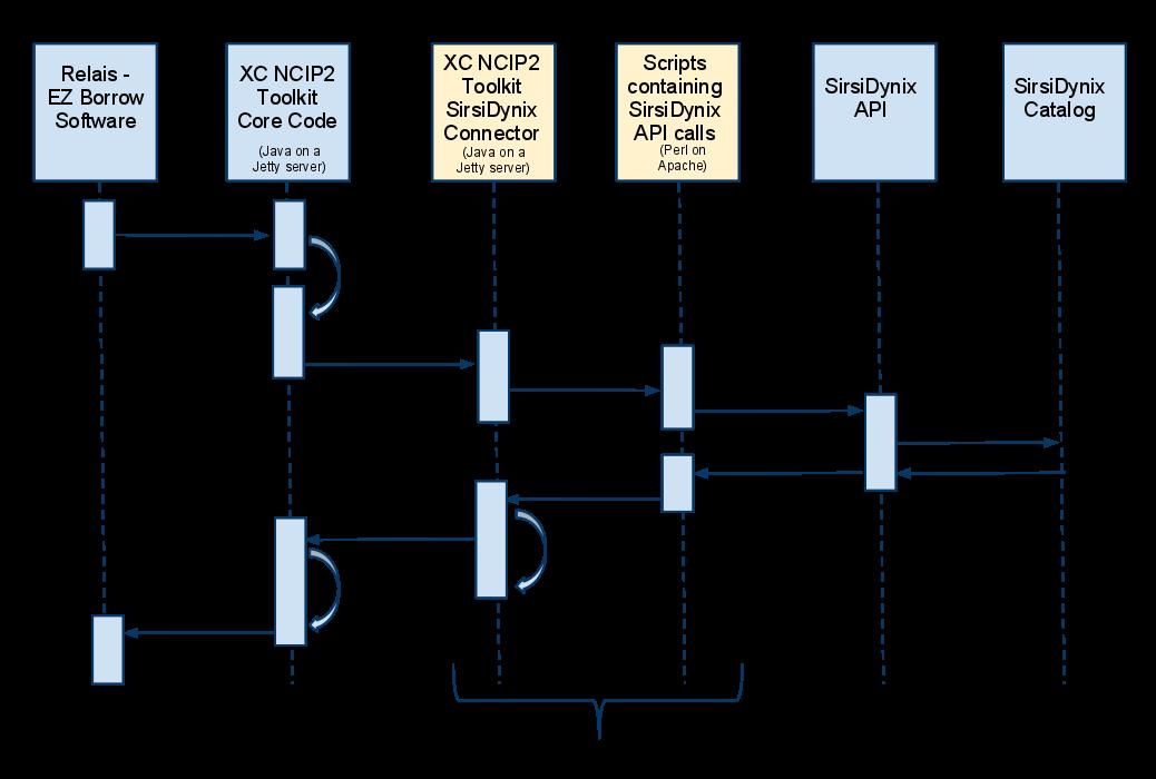 Figure 1. Diagram of the integration between EZ-Borrow, XC NCIP Toolkit and SirisDynix Symphony
