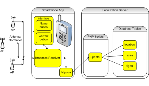 The Code4Lib Journal – An Android/LAMP Mobile In/Out Board Based on