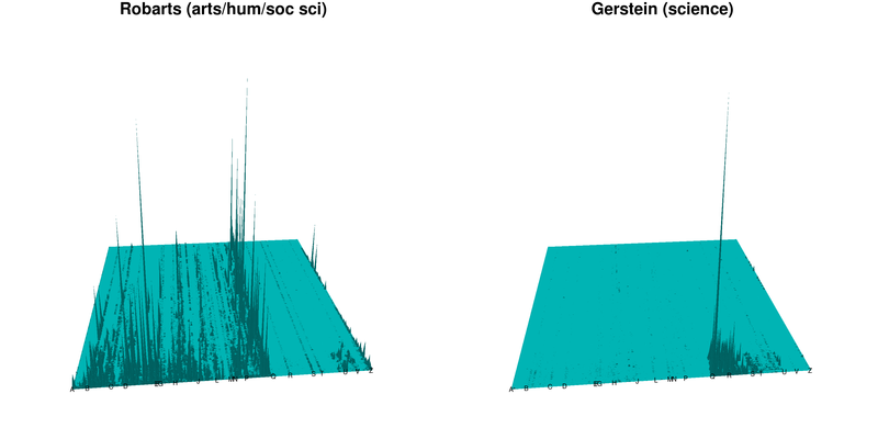 Comparison of mountain dentographs of University of Toronto branches Robarts and Gerstein