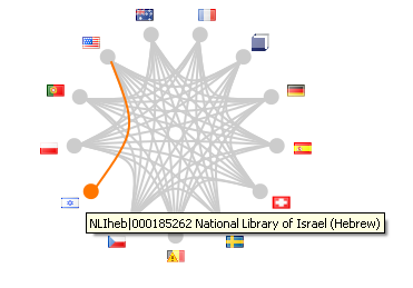VIAF clustering using Friend of a Friend Method