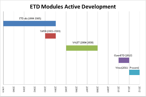 Timeline of Open-Source ETD Software Developments