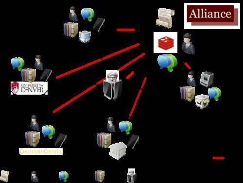 Figure 6. Design of a Consortium BIBFRAME Datastores