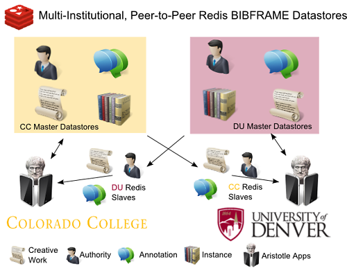 Figure 5. Multiple Institutions Peer-to-Peer BIBFRAME Datastores