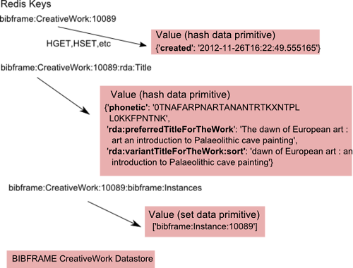 Figure 2. Example of Bibliographic Redis Keys and Data Primitive Values for a BIBFRAME Creative Work's Title