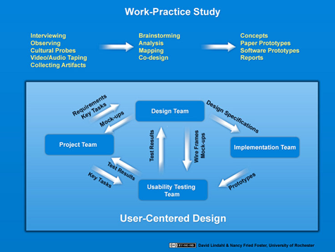 Figure 1. Technology design process used by River Campus Libraries, University of Rochester