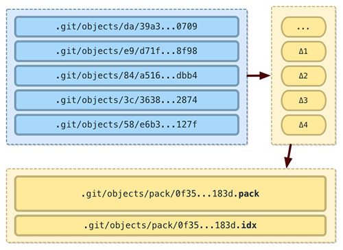 fig-11-git-packfile