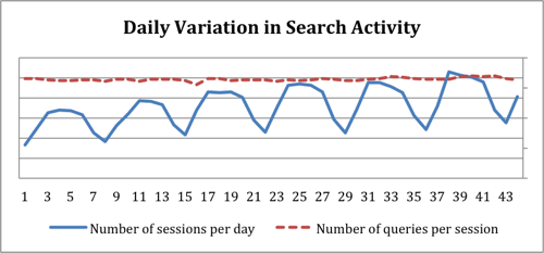 Figure 4. Patterns of Search usage