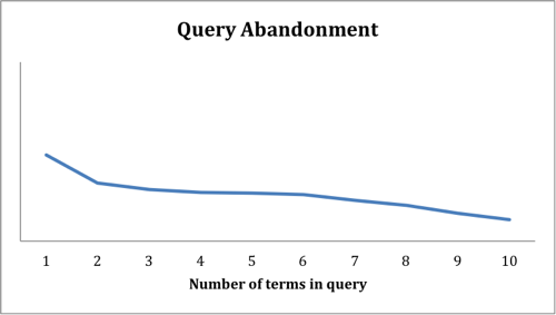 Figure 5. Query Abandonment as a function of the number of terms in the query