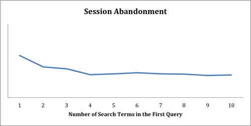 Figure 6. Session Abandonment as a function of the number of terms in the first query of the session