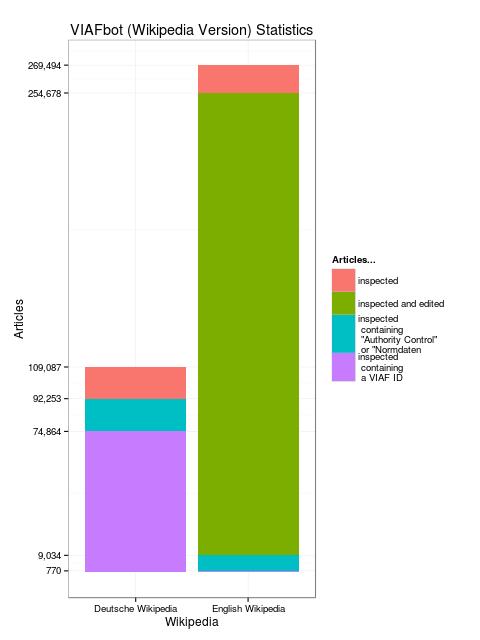 VIAFbot statistics by Wikipedia language as of November 2012