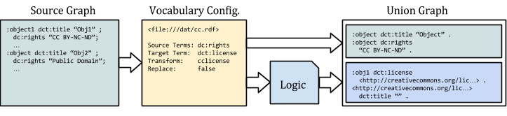 """Adding Creative Commons licenses as Linked Data.  The """"Union Graph"""" contains the statements in the source data, as well as those generated by the configuration and logic."""