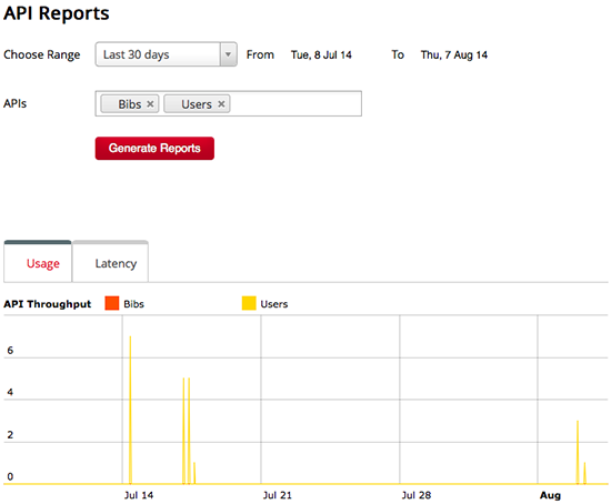 Figure 10 - Analytics Report of API Requests