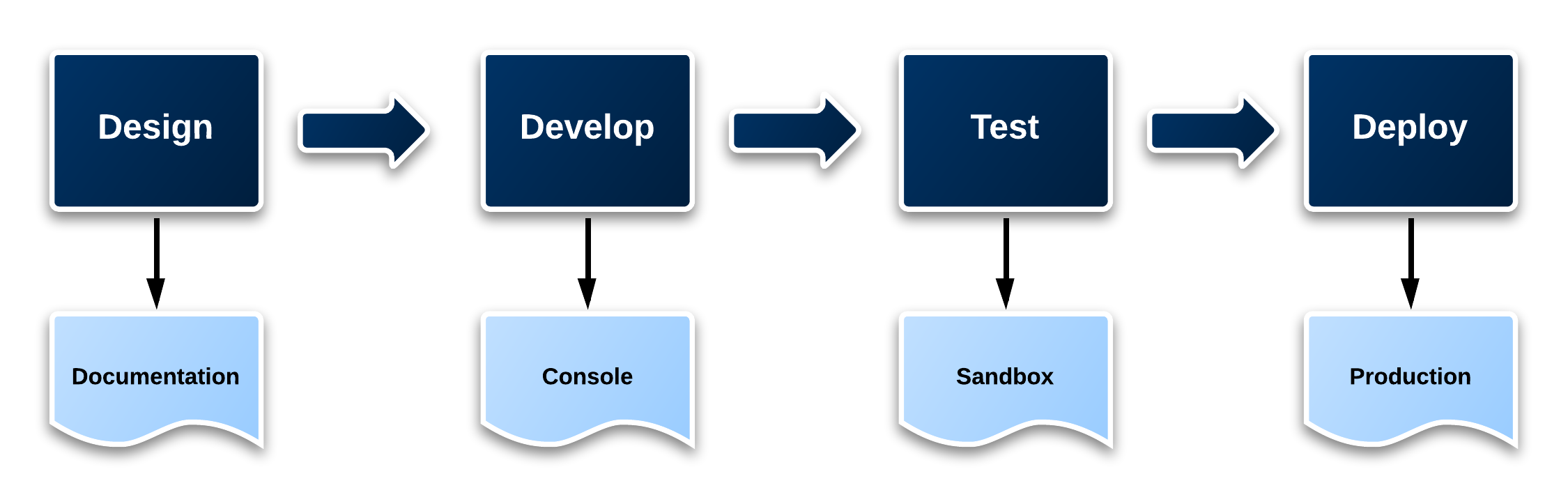 Figure 7 - Development Lifecycle in the Cloud