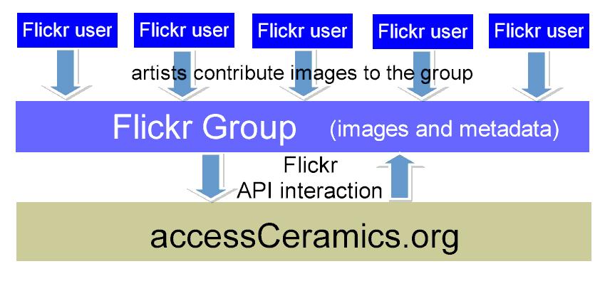 accessCeramics initial model