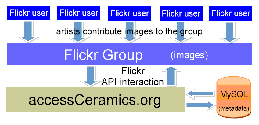 accessCeramics current model