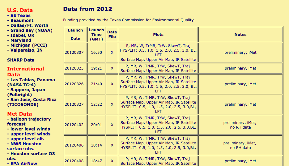 Fig 1: Original site. This page lists the launches and links to its datafiles and graphs.