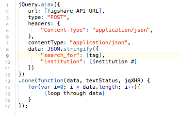 Fig 2. Javascript/jQuery call to Figshare API. A for loop is used to parse the returned data.