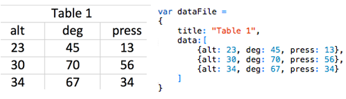 Fig 3: Raw data is parsed into Javascript objects to be rendered in D3.js.