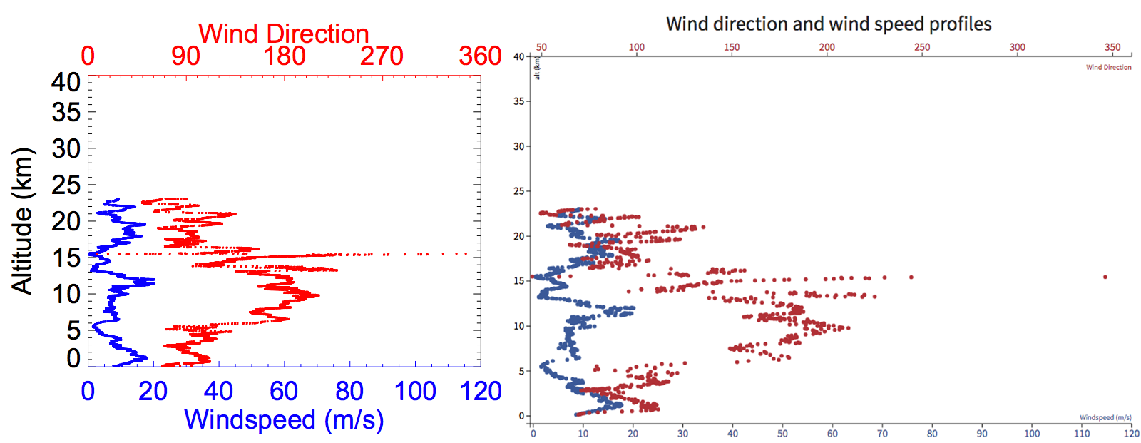 Figure 4: Left: Pdf of Wind direction data created by custom software Right: The same data dynamically generated by D3 in the browser.