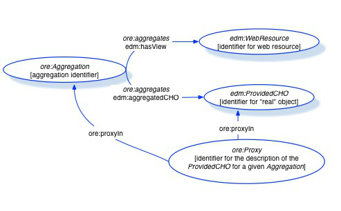 A diagram showing how ORE Aggregation EDM WebResource, EDM ProvidedCHO, and ORE Proxy relate to each other