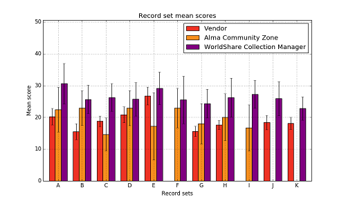 Mean record scores by collection