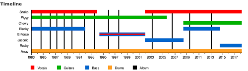 English Voivod timeline showing 8 members