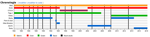 French Voivod timeline showing 10 members