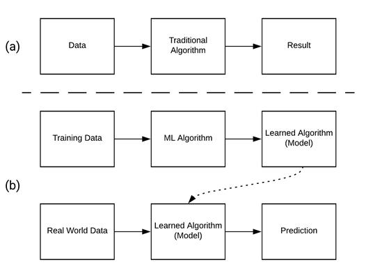 Figure 1. A traditional algorithm (a) versus a machine learning algorithm (b).