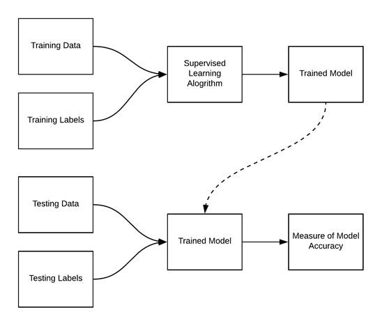 Figure 3. Training and Testing in Supervised Machine Learning.