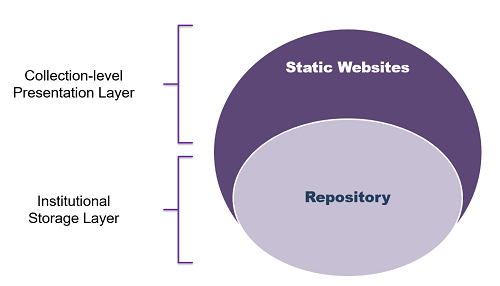 Figure 1: How static websites enhance institutional repository collections
