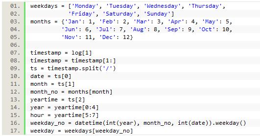 The Code4Lib Journal – Analyzing EZproxy SPU Logs Using