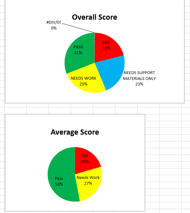 Graphic breakdown of full data, showing the scores in key areas as well as the overall score.