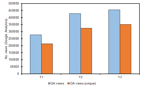 Figure 4(a). Volume of referral traffic (views and unique views) as calculated by Google Analytics (GA) in Y1, Y2 & Y3.