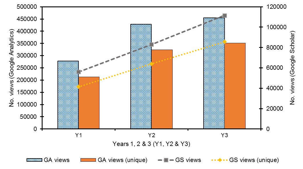 Figure 4(c). Volume of Google & Google Scholar referral traffic (views) in Y1, Y2 & Y3.