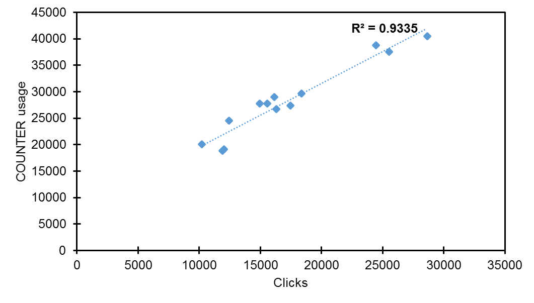 Figure 9. Coefficient of determination (r squared) for Y3 (clicks and COUNTER usage).