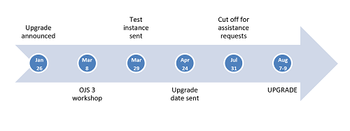 Figure 1: UTL OJS upgrade timeline in 2018